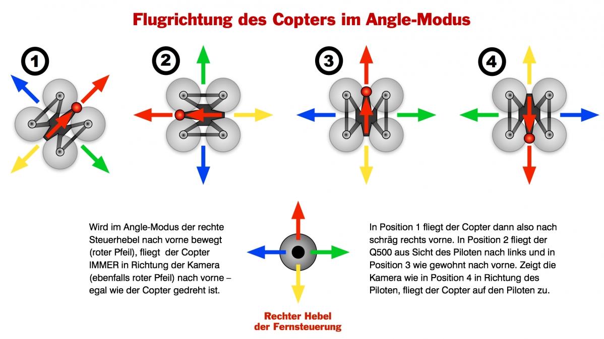 Angle-Modus